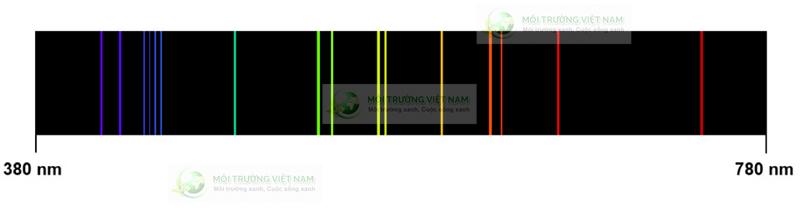 Mức phát xạ của Canxi trong máy IPC-OES
